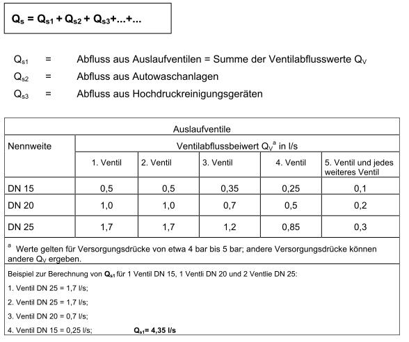 Berechnung Ölabscheider Tabelle