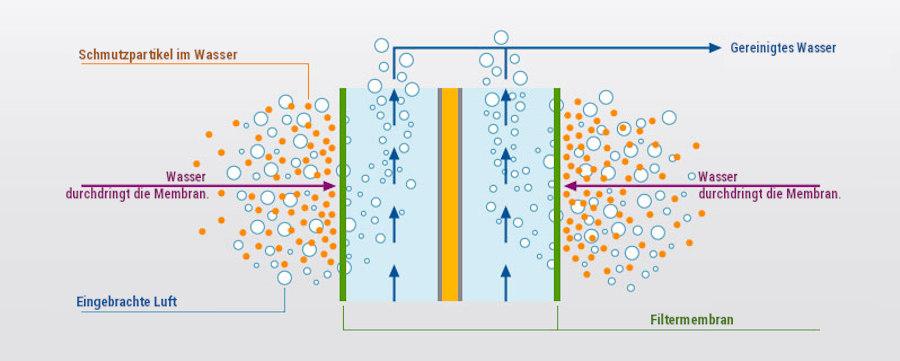 Abwasserreinigung per Membranfiltration