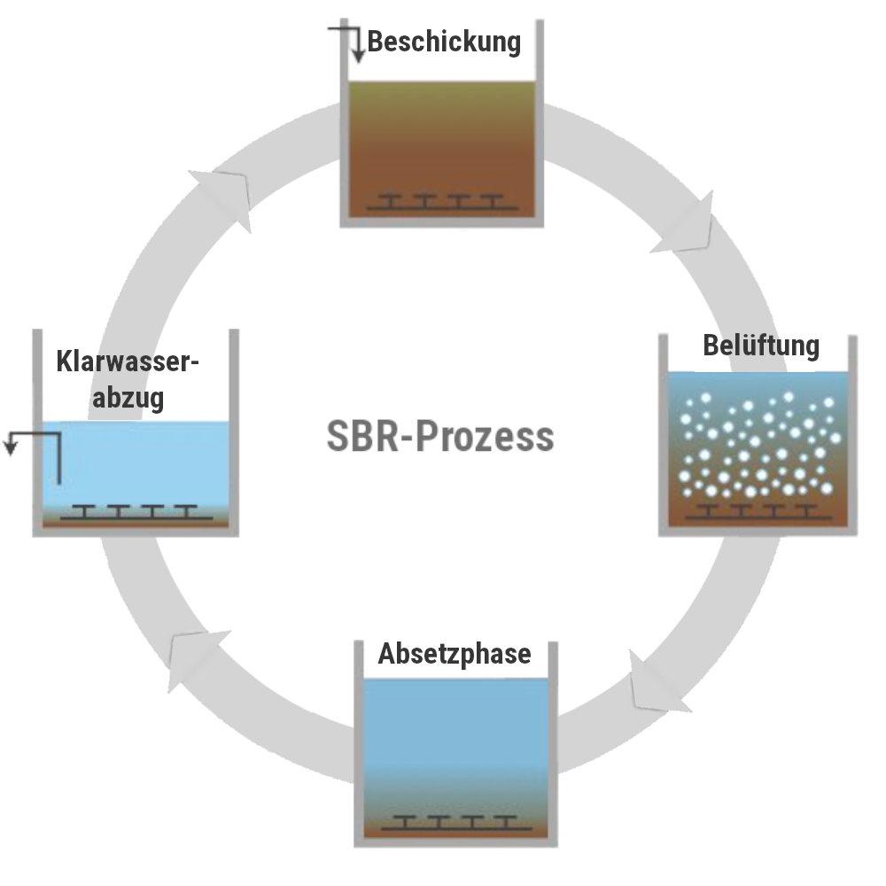 Schritte der Abwasserreinigung einer kläranlage